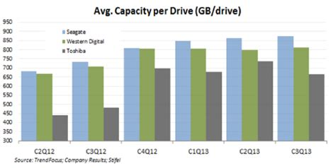 Want to know about Seagate's tech specs? Ask a BEANCOUNTER